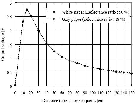 sharp gp2y0a02yk0f kızılötesi uzaklık sensörünün mesafeye göre verdiği analog voltaj değerleri